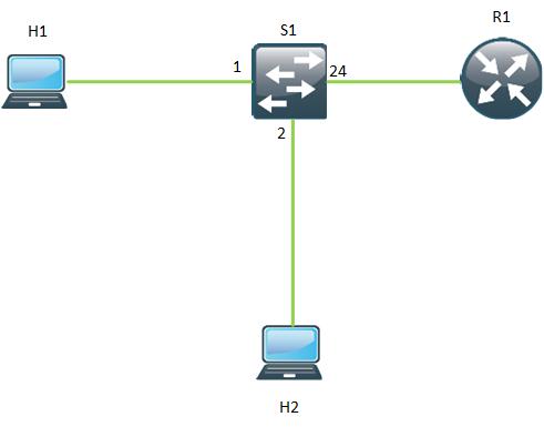 CCNA Basic LAN 2