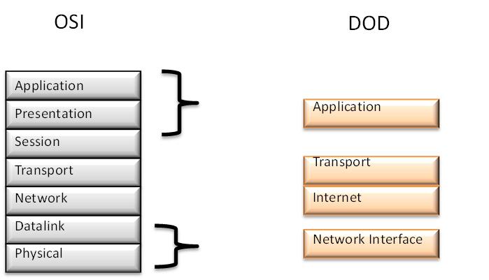 CCNA OSI vs DOD model