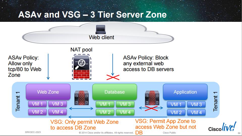 CCDE-Virtual-Security-Gateway-1