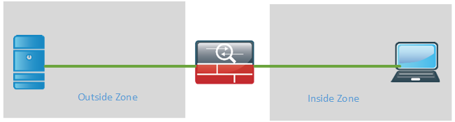 CCDE basic firewall inside and outside