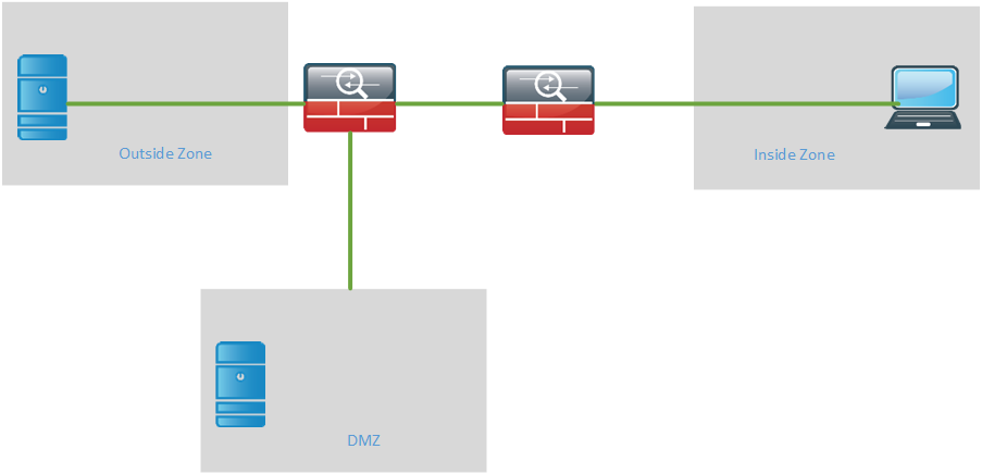 CCDE dual FW, inside, outside and DMZ