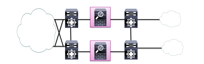 CCDE transparent firewall between L3 devices