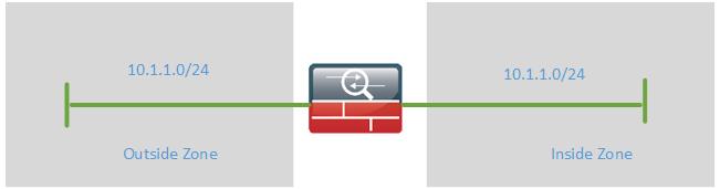 CCDE transparent firewall