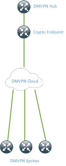 Dual Tier DMVPN
