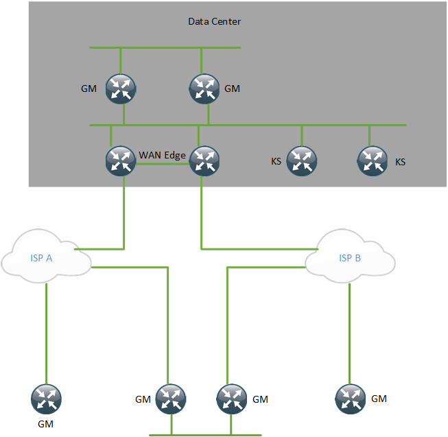 Get VPN Topology