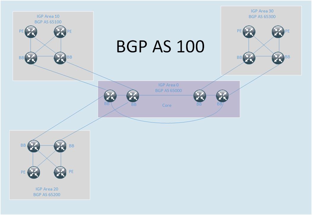 BGP confederation overview