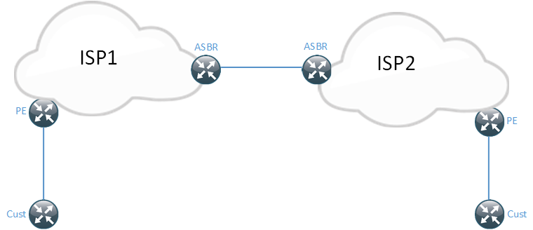 Inter-AS-L3VPN Overview